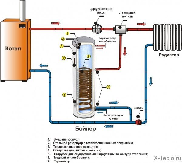 Теплообменник для системы отопления: водонагреватели и ... Смесительный Узел для Теплого Пола