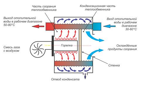 Картинки по запросу схема газового котла