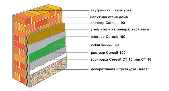 Компоненты утеплительной системы  церезит