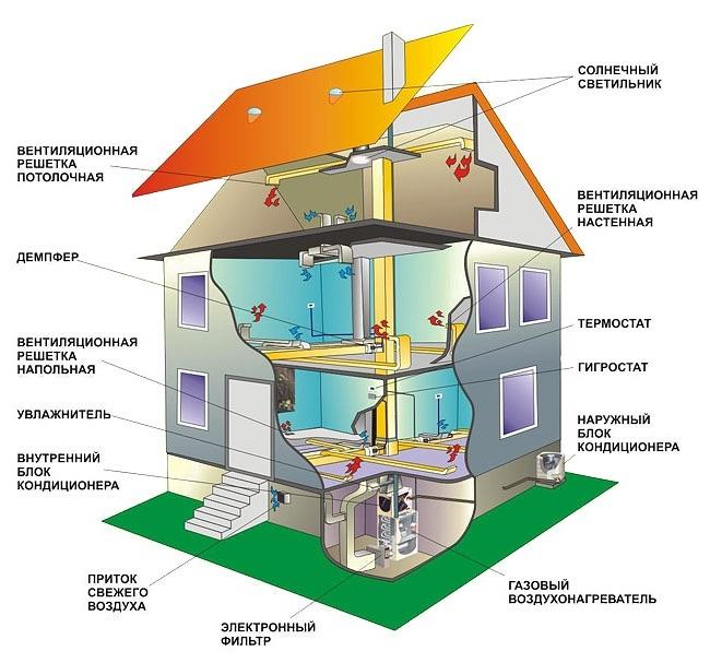 Устройство отопления в доме воздушное отопление
