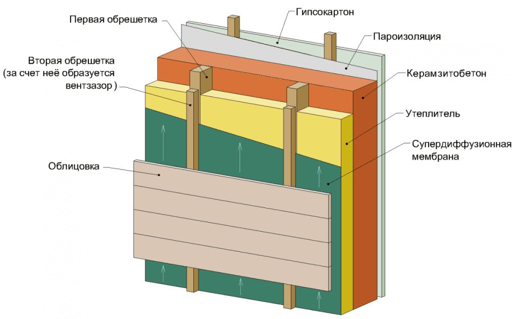 Пирог утепления для керамзитовых блоков