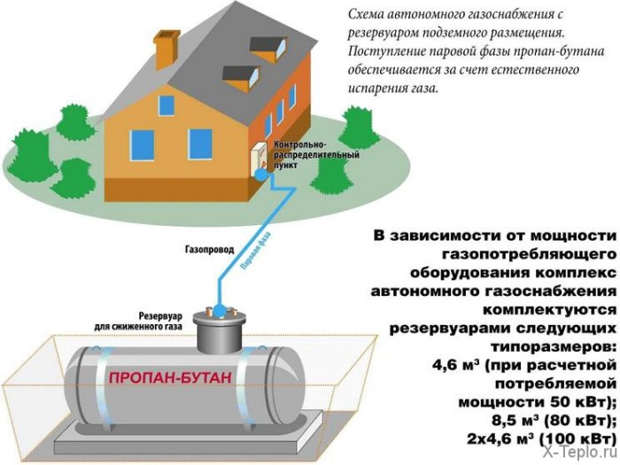 Разрабатывается новая модель обеспечения населения сжиженным газом.