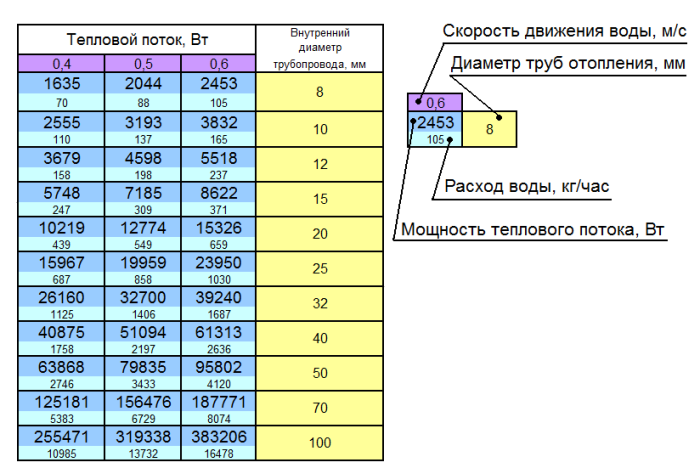 Расчет скорости теплоносителя в трубопроводе