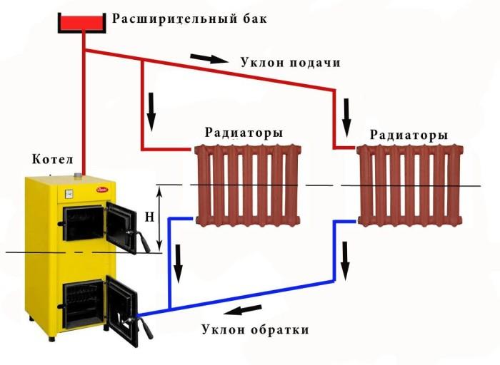 Подсоединение радиаторов отопления к трубам