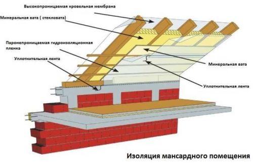 Дома гидроизоляцию фундамента отмостки как и сделать