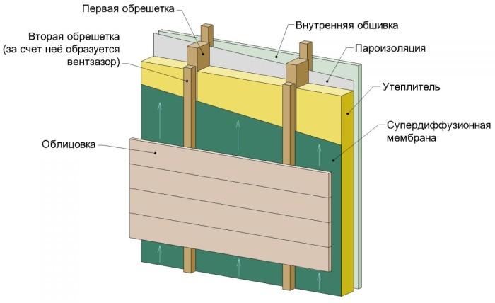 Дома из бруса под ключ в Москве каталог проектов с фото и