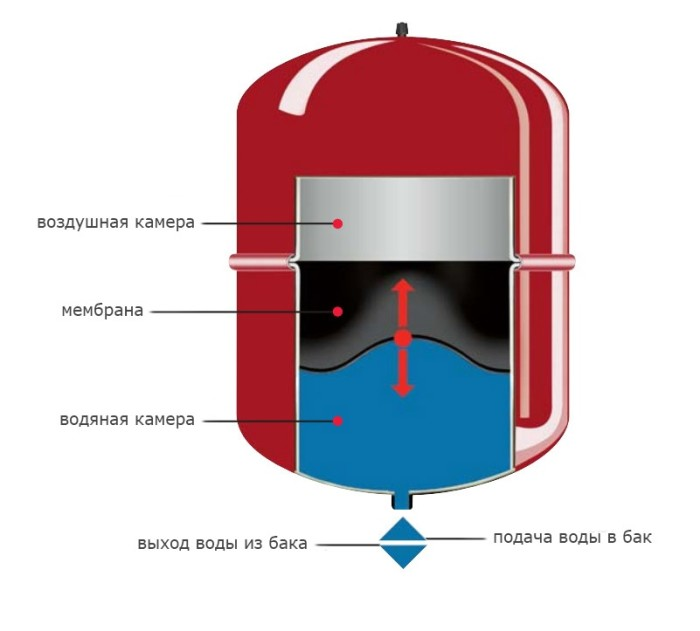 Расчет мембранного расширительного бака для отопления