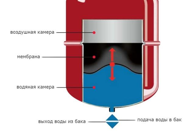 мембранный расширительный бак