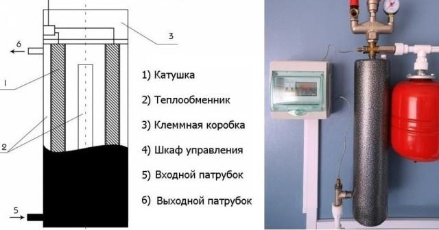 Индукционный котел отопление своими руками фото