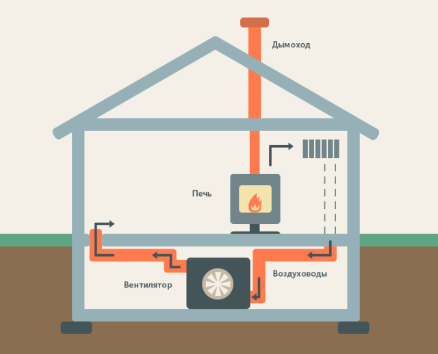 Воздушная система отопления