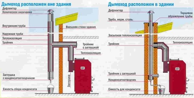 Установка дымохода для твердотопливного котла