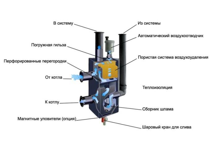 Принцип работы гидрострелки отопления
