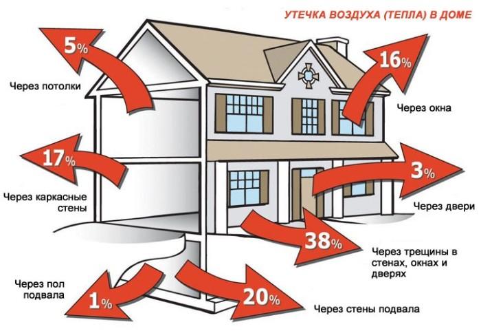 Инструменты для ремонта крыши