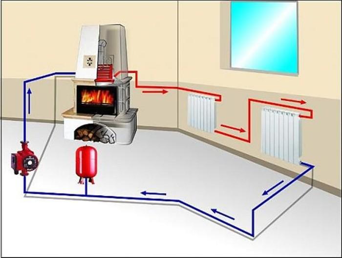 Схема водяного отопления с принудительной циркуляцией