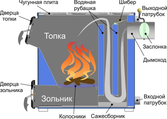 Как сделать котел длительного горения на угле своими руками