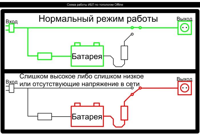 Функционал инвертора