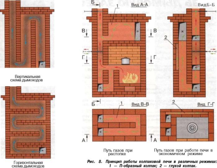 Устройство сливной ямы из кирпича в частном доме своими руками 72