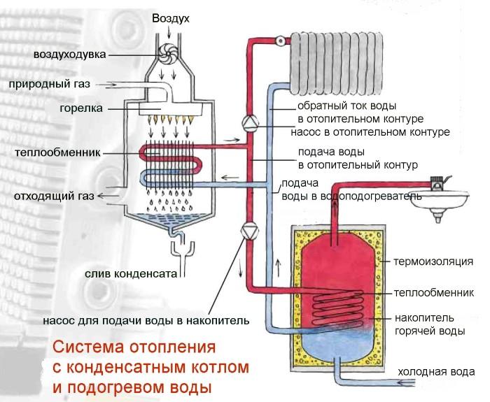 Конденсационный котел отопления