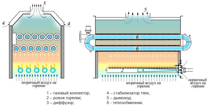 Воздух в первичном теплообменнике HeatGuardex BLOCKSEAL 100 HD - Герметизатор протечек Стерлитамак