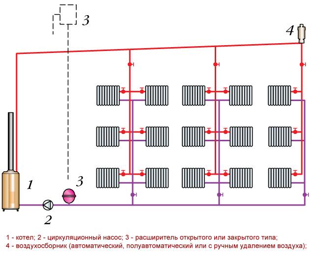 Вертикальная система отопления