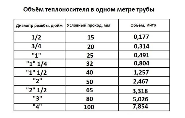 Расход теплоносителя в системе отопления калькулятор