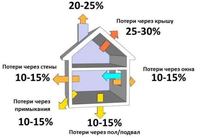 Как уменьшить потребление газа в частном доме
