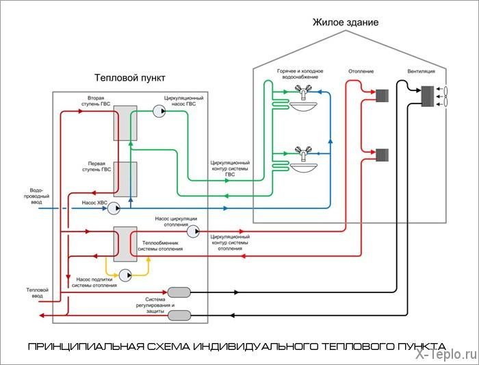 Зависимая система отопления элеватор транспортер солода