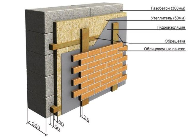 как правильно утеплить дом из газобетона снаружи