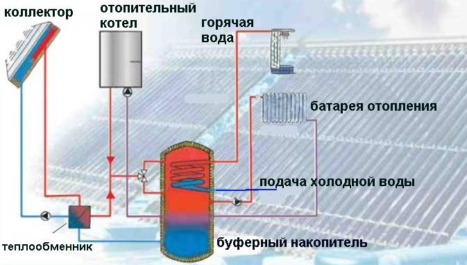 Что такое буферная емкость для отопления