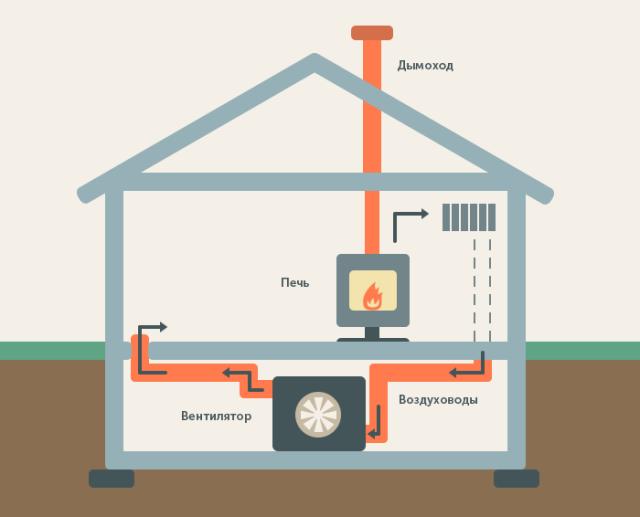 Что нужно для отопления в частном доме
