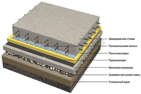 Бетонные и деревянные полы по грунту: все про устройство и утепление